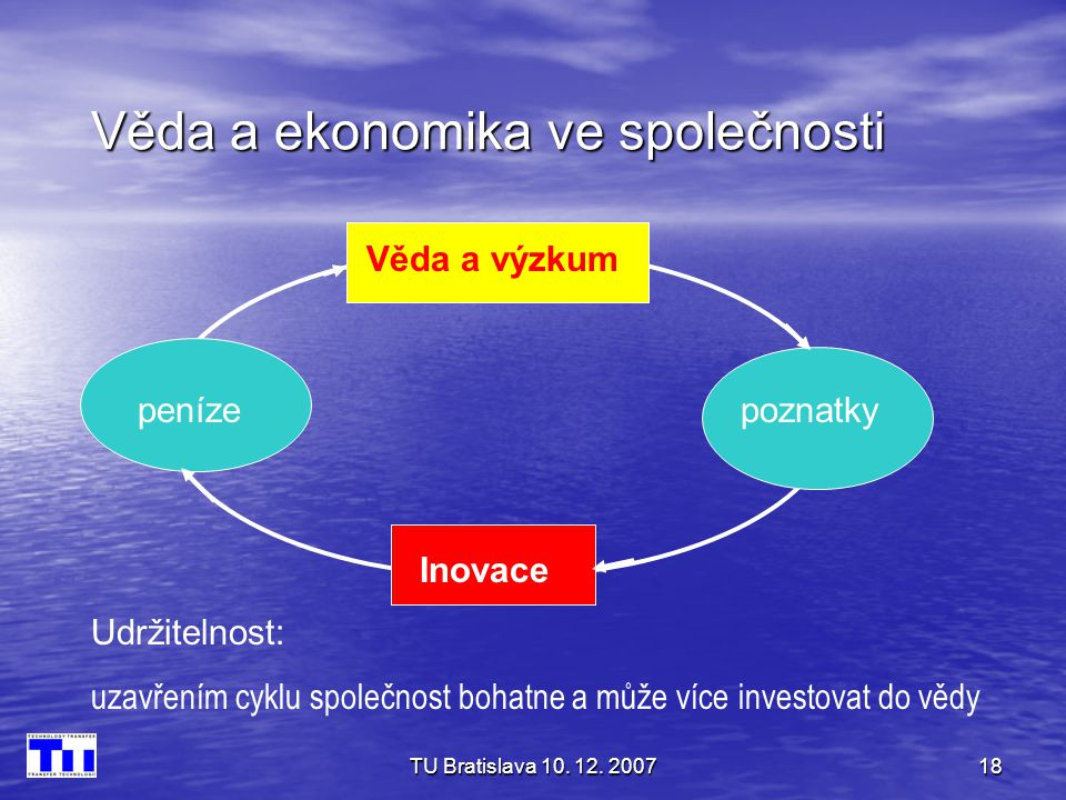 TU Bratislava 10. 12. 200718 Věda a ekonomika ve společnosti Věda a výzkum Inovace peníze poznatky Udržitelnost: uzavřením cyklu společnost bohatne a