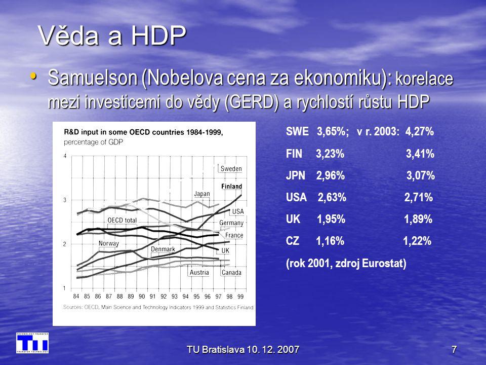 TU Bratislava 10. 12. 20077 Věda a HDP • Samuelson (Nobelova cena za ekonomiku): korelace mezi investicemi do vědy (GERD) a rychlostí růstu HDP SWE 3,