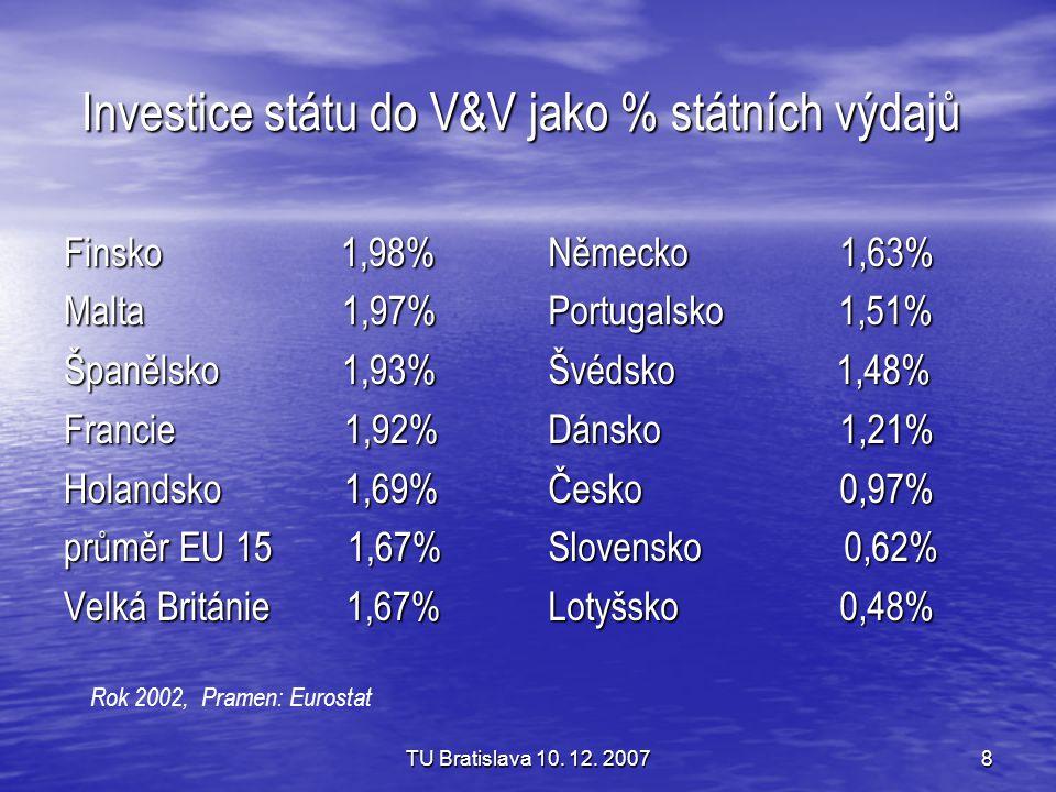 TU Bratislava 10. 12. 20078 Investice státu do V&V jako % státních výdajů Finsko 1,98% Malta 1,97% Španělsko 1,93% Francie 1,92% Holandsko 1,69% průmě