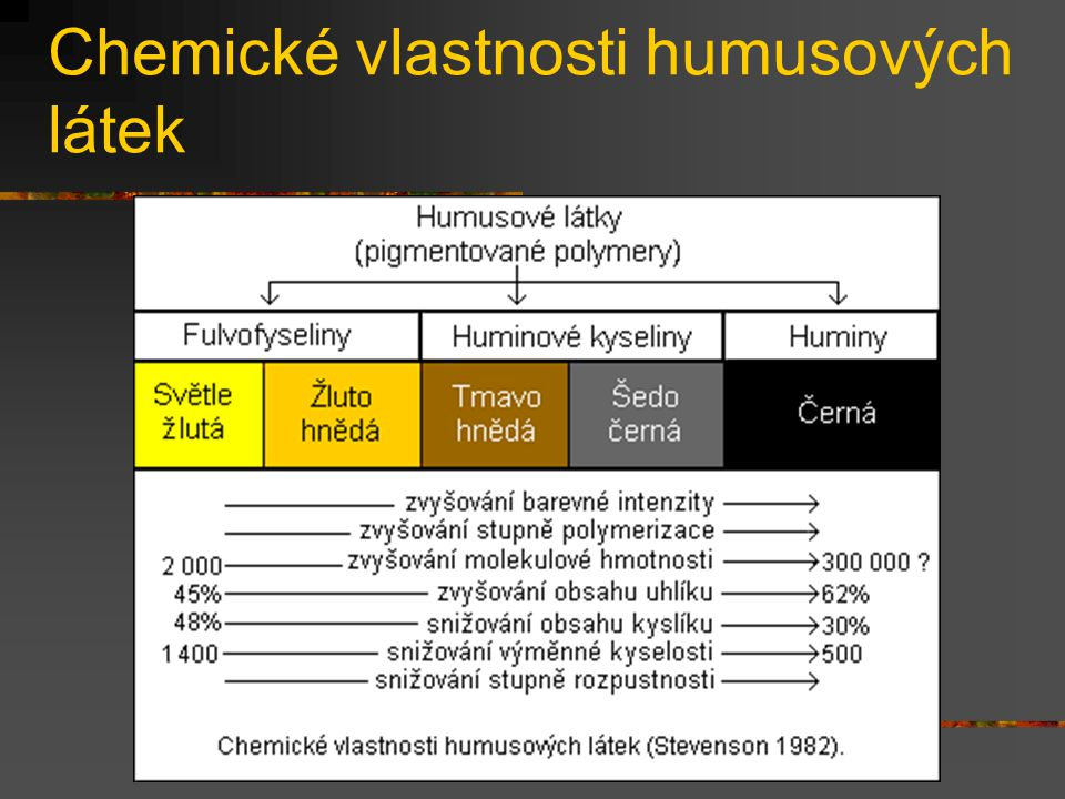 Chemické vlastnosti humusových látek