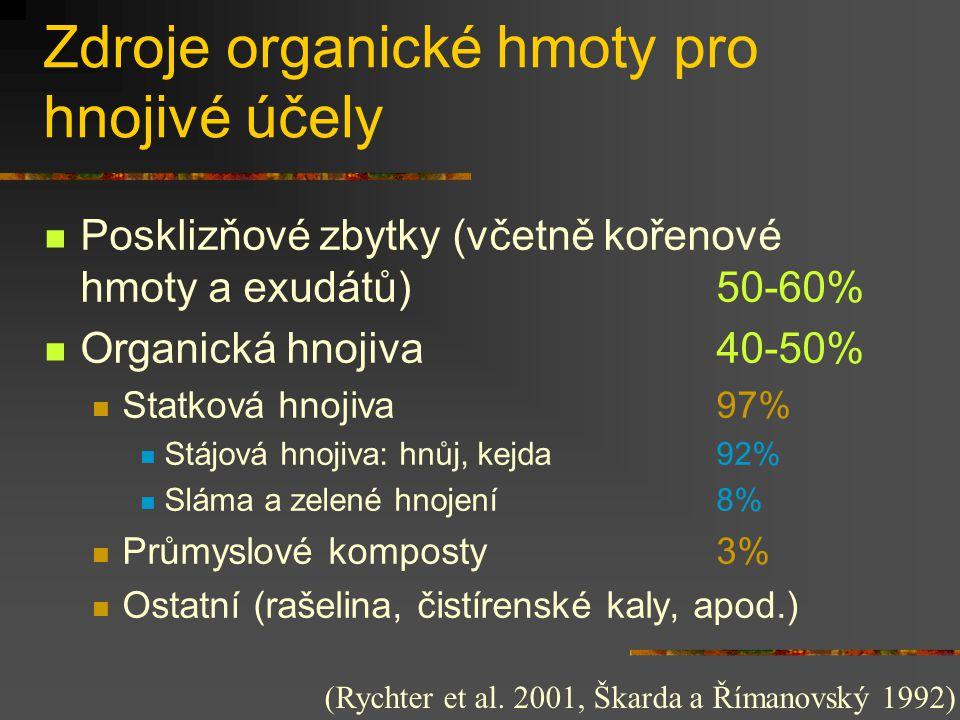 Zdroje organické hmoty pro hnojivé účely  Posklizňové zbytky (včetně kořenové hmoty a exudátů) 50-60%  Organická hnojiva 40-50%  Statková hnojiva 9