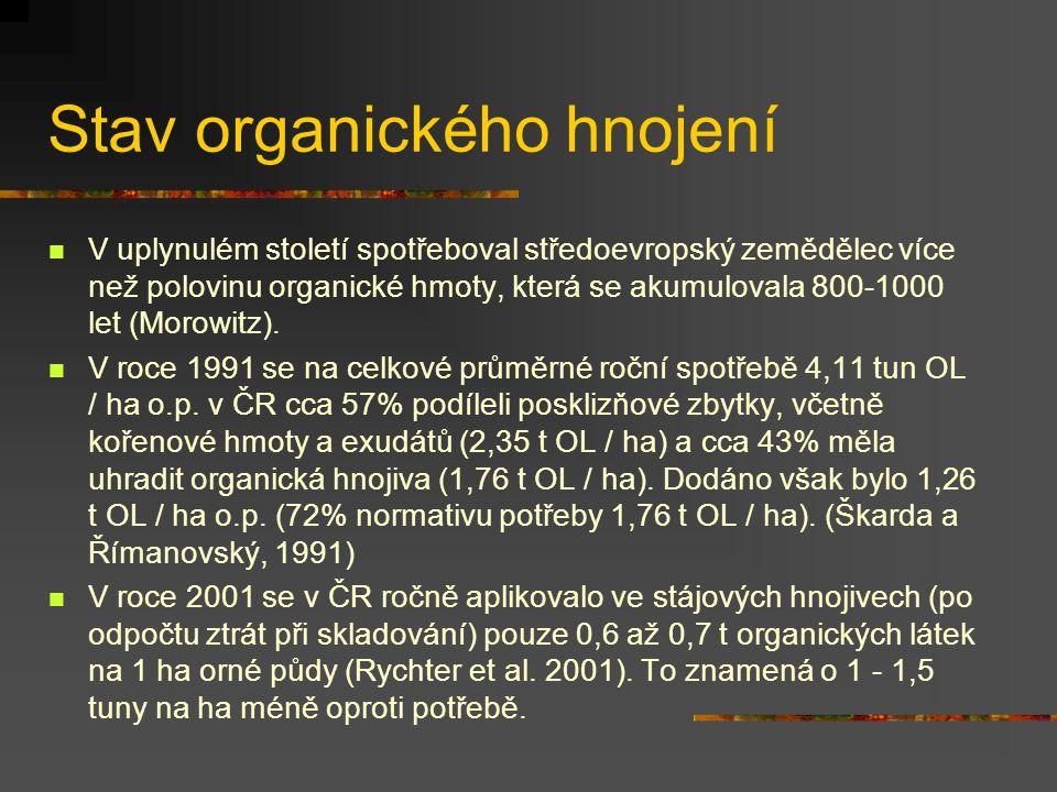 Stav organického hnojení  V uplynulém století spotřeboval středoevropský zemědělec více než polovinu organické hmoty, která se akumulovala 800-1000 l