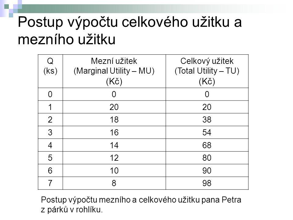 Postup výpočtu celkového užitku a mezního užitku Q (ks) Mezní užitek (Marginal Utility – MU) (Kč) Celkový užitek (Total Utility – TU) (Kč) 000 120 218