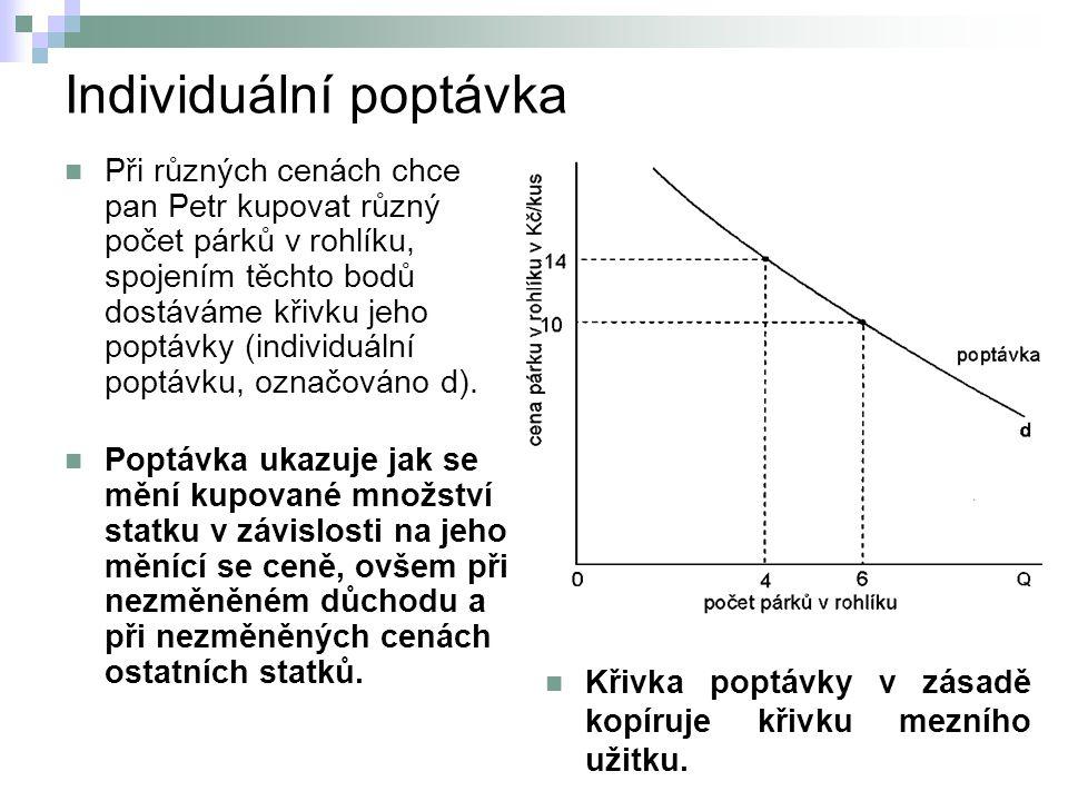 Individuální poptávka  Při různých cenách chce pan Petr kupovat různý počet párků v rohlíku, spojením těchto bodů dostáváme křivku jeho poptávky (ind