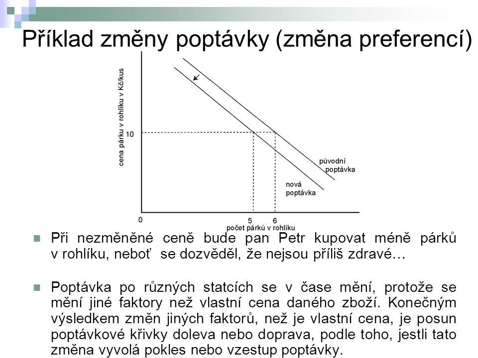 Příklad změny poptávky (změna preferencí)  Při nezměněné ceně bude pan Petr kupovat méně párků v rohlíku, neboť se dozvěděl, že nejsou příliš zdravé…