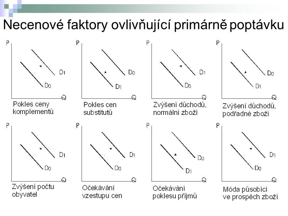 Necenové faktory ovlivňující primárně poptávku