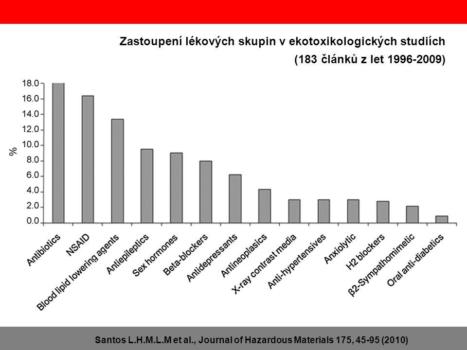 Santos L.H.M.L.M et al., Journal of Hazardous Materials 175, 45-95 (2010) Zastoupení lékových skupin v ekotoxikologických studiích (183 článků z let 1