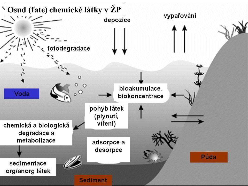 Osud (fate) chemické látky v ŽP