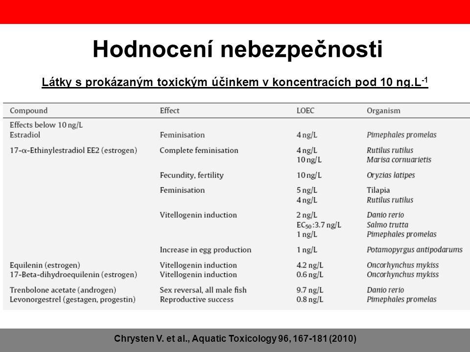 Látky s prokázaným toxickým účinkem v koncentracích pod 10 ng.L -1 Hodnocení nebezpečnosti Chrysten V. et al., Aquatic Toxicology 96, 167-181 (2010)