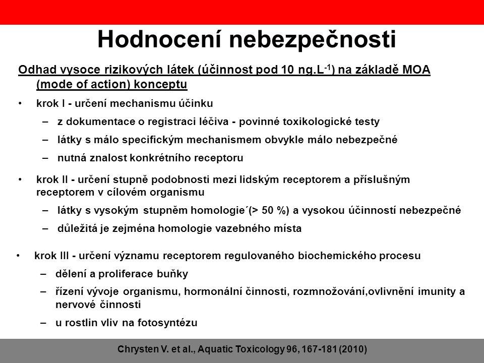 Odhad vysoce rizikových látek (účinnost pod 10 ng.L -1 ) na základě MOA (mode of action) konceptu •krok I - určení mechanismu účinku –z dokumentace o