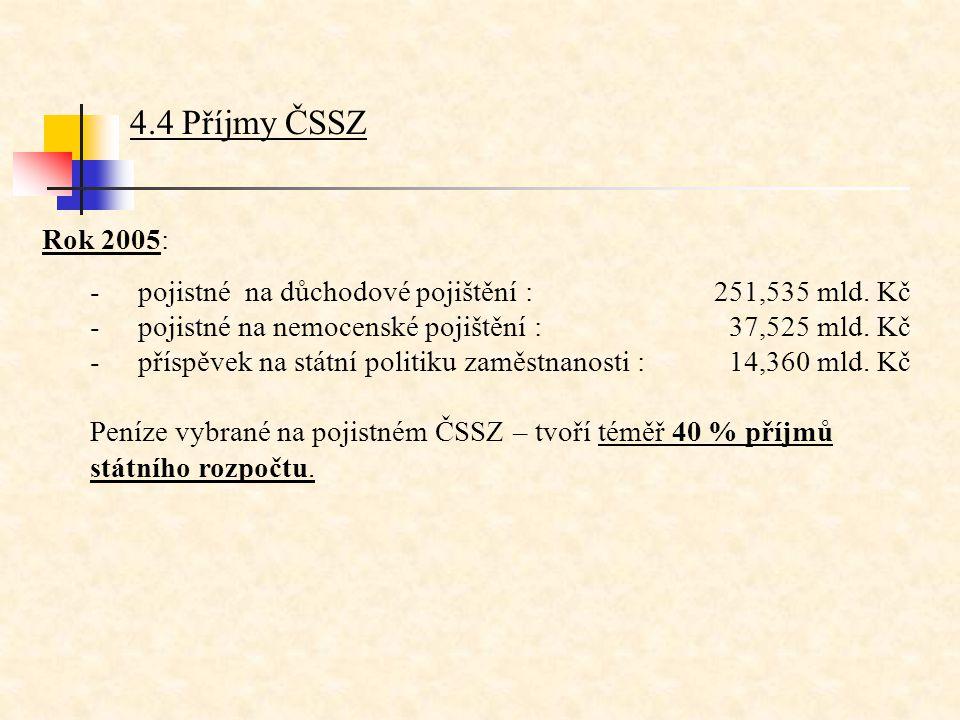 4.4 Příjmy ČSSZ Rok 2005: -pojistné na důchodové pojištění : 251,535 mld. Kč -pojistné na nemocenské pojištění : 37,525 mld. Kč -příspěvek na státní p