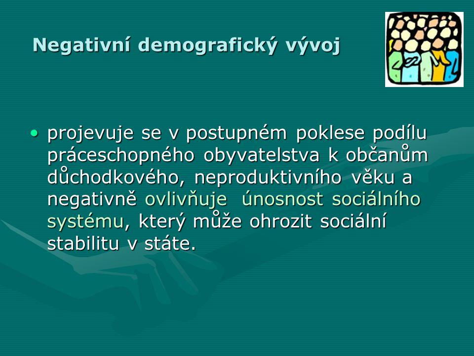 Negativní demografický vývoj •projevuje se v postupném poklese podílu práceschopného obyvatelstva k občanům důchodkového, neproduktivního věku a negativně ovlivňuje únosnost sociálního systému, který může ohrozit sociální stabilitu v státe.