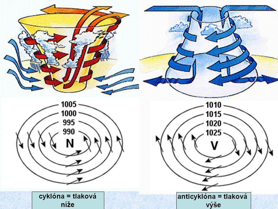 cyklóna = tlaková níže anticyklóna = tlaková výše