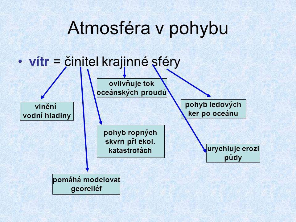 Atmosféra v pohybu Druhy vzduchových hmot: 1.ARKTICKÁ (ANTARKTICKÁ) 2.POLÁRNÍ (MÍRNÝCH ŠÍŘEK) 3.TROPICKÁ 4.ROVNÍKOVÁ -liší se teplotou, tlakem a vlhkostí •jednotlivé vzduchové hmoty jsou od sebe odděleny hranicí = atmosférickou frontou artická fronta polární fronta tropická fronta