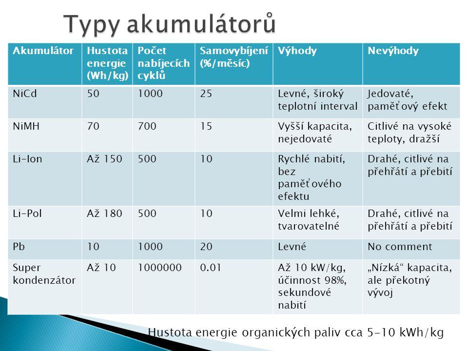 AkumulátorHustota energie (Wh/kg) Počet nabíjecích cyklů Samovybíjení (%/měsíc) VýhodyNevýhodyNiCd50100025Levné, široký teplotní interval Jedovaté, pa