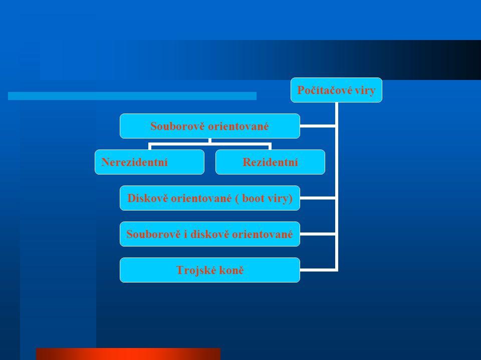 Počítačové viry Souborově orientované Nerezidentní Rezidentní Diskově orientované ( boot viry) Souborově i diskově orientované Trojské koně