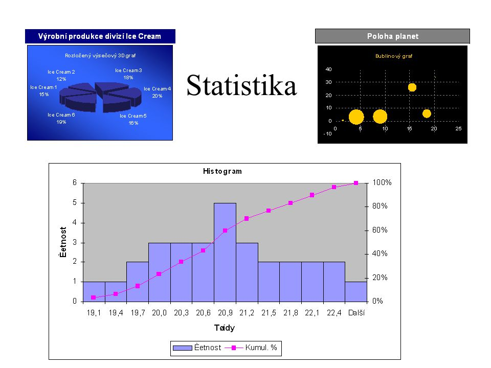•Směrodatná odchylka s x – vypočítá se jako druhá odmocnina z rozptylu •V Excelu se užívá funkce SMODCH(ČÍSLO1;ČÍSLO2)