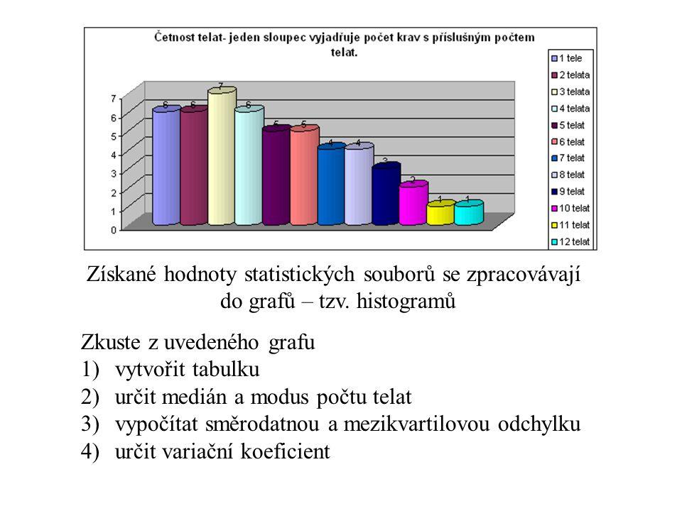 Získané hodnoty statistických souborů se zpracovávají do grafů – tzv. histogramů Zkuste z uvedeného grafu 1)vytvořit tabulku 2)určit medián a modus po