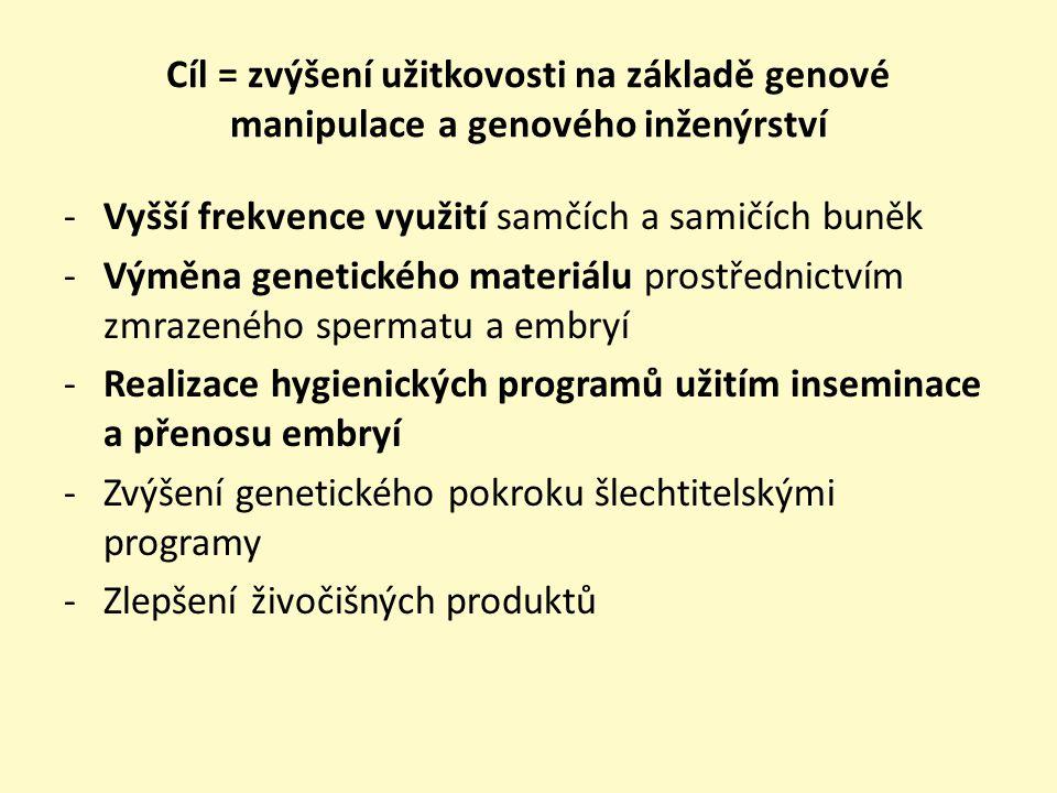 Používané biotechnologické metody (experimentální, běžné) • Umělá inseminace • Synchronizace říje • Superovulace • Sexace spermií • Embryotransfer Kryokonzervace embryí • Dělení embryí • Klonování • Oplození in vitro • Produkce transgenových zvířat