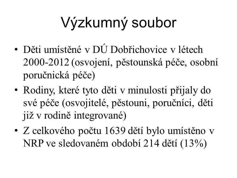 Výzkumný soubor • Děti umístěné v DÚ Dobřichovice v létech 2000-2012 (osvojení, pěstounská péče, osobní poručnická péče) • Rodiny, které tyto děti v m