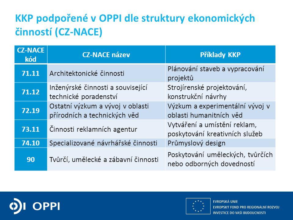 Kulturní a kreativní průmysly z pohledu operačních programů v gesci MPO 5 KKP podpořené v OPPI dle struktury ekonomických činností (CZ-NACE) CZ-NACE k