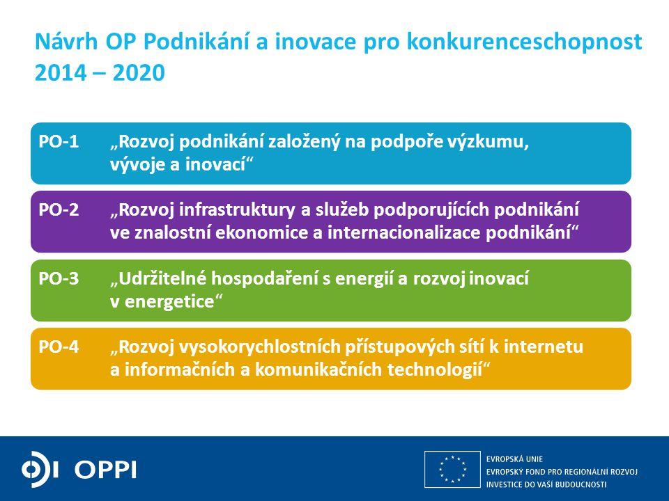 """Kulturní a kreativní průmysly z pohledu operačních programů v gesci MPO 7 Návrh OP Podnikání a inovace pro konkurenceschopnost 2014 – 2020 PO-1""""Rozvoj podnikání založený na podpoře výzkumu, vývoje a inovací PO-2""""Rozvoj infrastruktury a služeb podporujících podnikání ve znalostní ekonomice a internacionalizace podnikání PO-3""""Udržitelné hospodaření s energií a rozvoj inovací v energetice PO-4""""Rozvoj vysokorychlostních přístupových sítí k internetu a informačních a komunikačních technologií"""