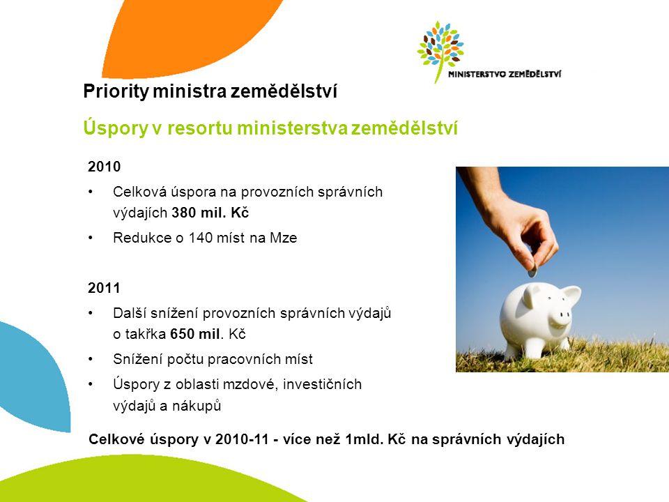 Priority ministra zemědělství Úspory v resortu ministerstva zemědělství 2010 •Celková úspora na provozních správních výdajích 380 mil. Kč •Redukce o 1