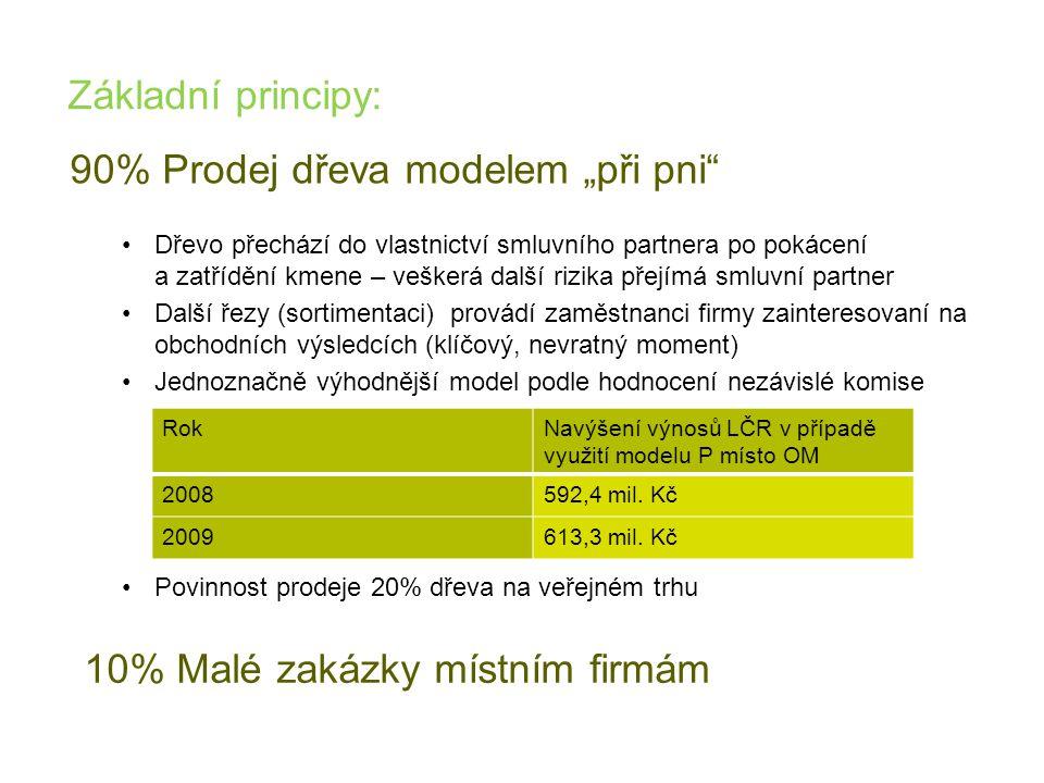 """90% Prodej dřeva modelem """"při pni"""" •Dřevo přechází do vlastnictví smluvního partnera po pokácení a zatřídění kmene – veškerá další rizika přejímá smlu"""