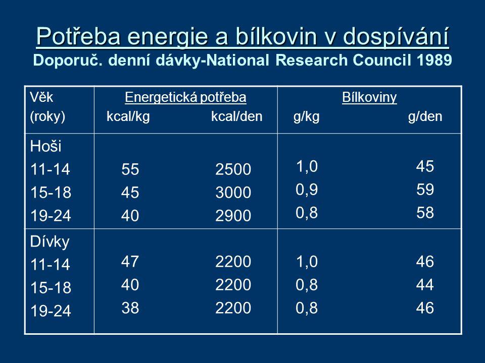 Potřeba energie a bílkovin v dospívání Potřeba energie a bílkovin v dospívání Doporuč. denní dávky-National Research Council 1989 Věk (roky) Energetic