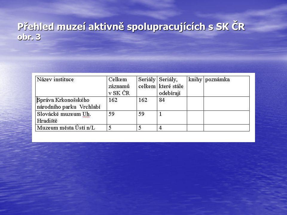 Přehled muzeí aktivně spolupracujících s SK ČR obr. 3