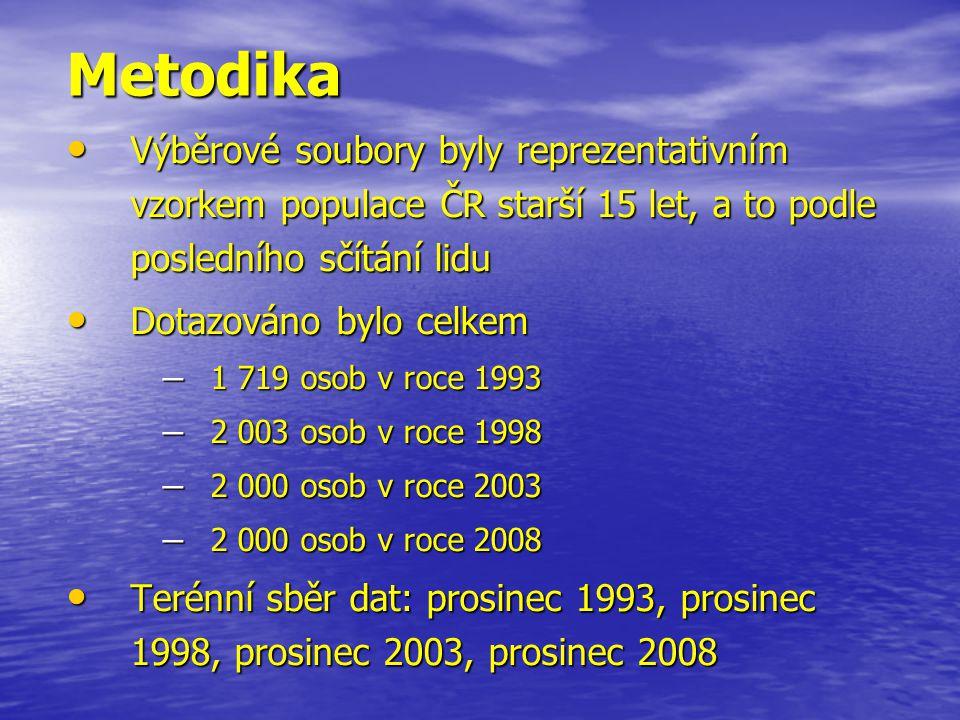 Metodika • Výběrové soubory byly reprezentativním vzorkem populace ČR starší 15 let, a to podle posledního sčítání lidu • Dotazováno bylo celkem – 1 719 osob v roce 1993 – 2 003 osob v roce 1998 – 2 000 osob v roce 2003 – 2 000 osob v roce 2008 • Terénní sběr dat: prosinec 1993, prosinec 1998, prosinec 2003, prosinec 2008