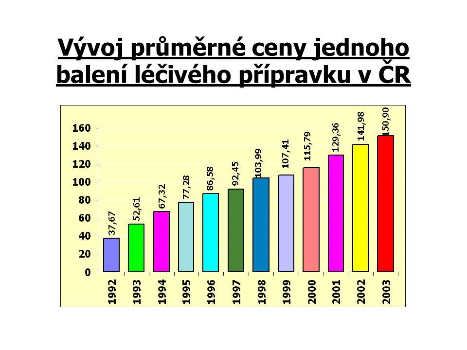 Vývoj průměrné ceny jednoho balení léčivého přípravku v ČR