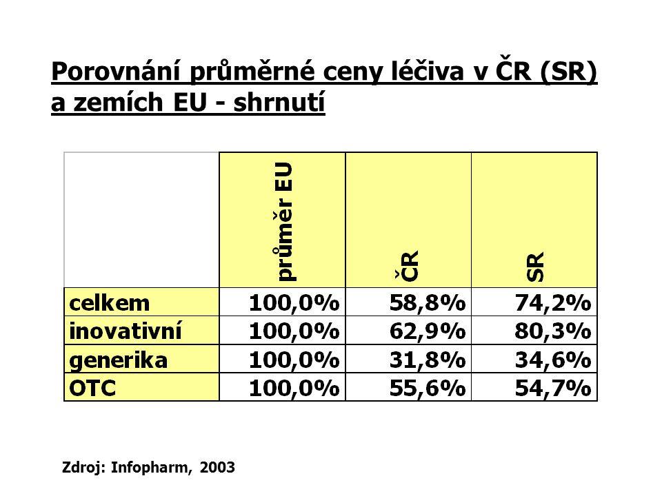 Porovnání průměrné ceny léčiva v ČR (SR) a zemích EU - shrnutí Zdroj: Infopharm, 2003