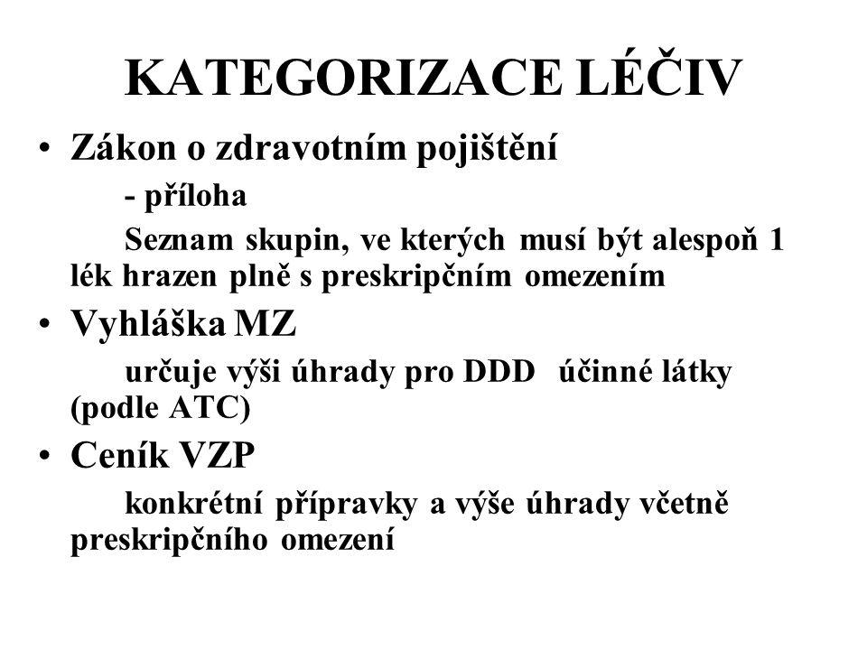 KATEGORIZACE LÉČIV •Zákon o zdravotním pojištění - příloha Seznam skupin, ve kterých musí být alespoň 1 lék hrazen plně s preskripčním omezením •Vyhlá