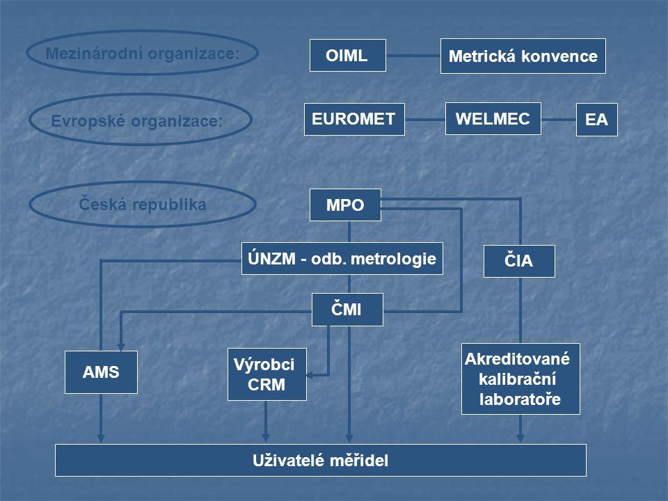 EUROMET WELMEC EA Evropské organizace: OIML Metrická konvence Mezinárodní organizace: Česká republika MPO ÚNZM - odb. metrologie ČIA Akreditované kali