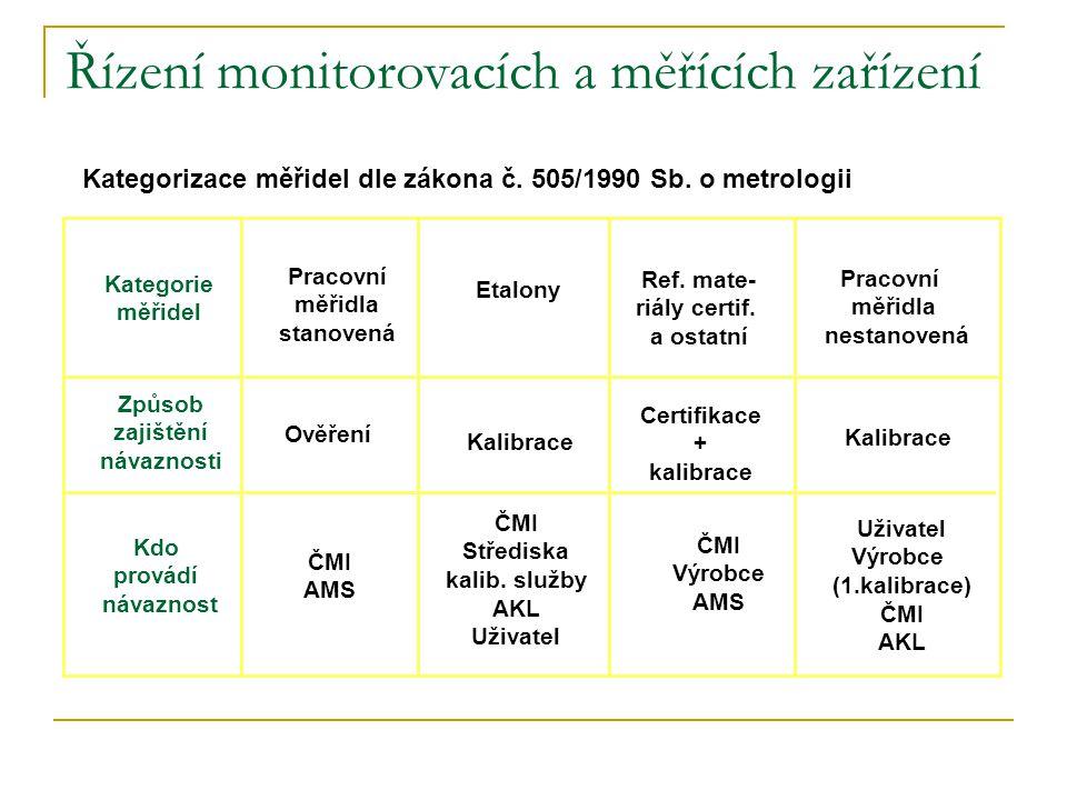Řízení monitorovacích a měřících zařízení Kategorie měřidel Pracovní měřidla stanovená Etalony Ref. mate- riály certif. a ostatní Pracovní měřidla nes
