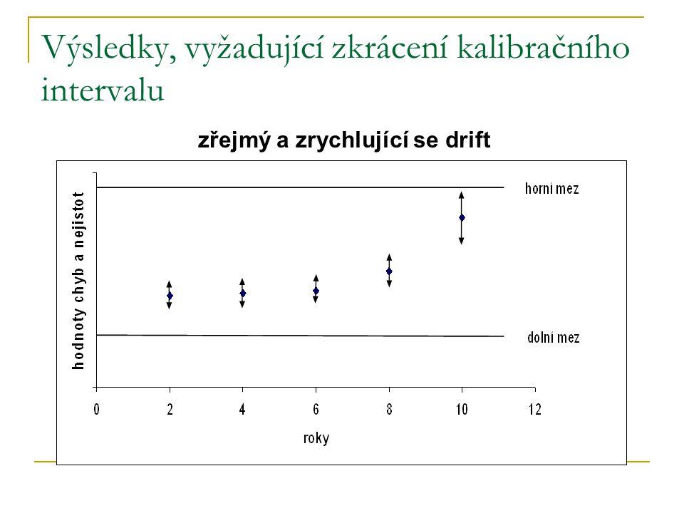 Výsledky, vyžadující zkrácení kalibračního intervalu zřejmý a zrychlující se drift