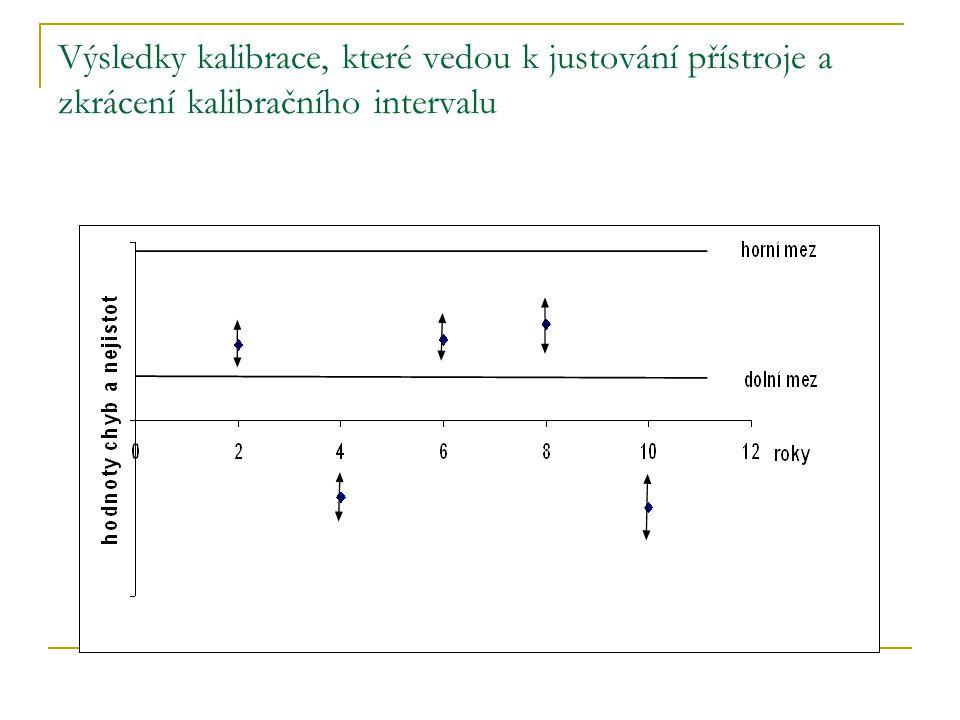 Výsledky kalibrace, které vedou k justování přístroje a zkrácení kalibračního intervalu