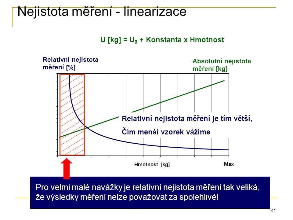 62 Nejistota měření - linearizace Absolutní nejistota měření [kg] Relativní nejistota měření [%] U [kg] = U 0 + Konstanta x Hmotnost Max Hmotnost [kg]