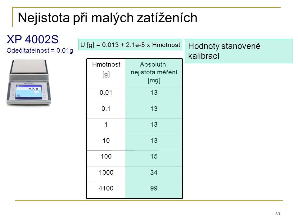 63 130.01 130.1 994100 341000 15100 1310 131 Absolutní nejistota měření [mg] Hmotnost [g] U [g] = 0.013 + 2.1e-5 x Hmotnost Hodnoty stanovené kalibrac