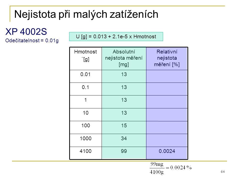 64 99 34 15 13 Absolutní nejistota měření [mg] 0.0024 Relativní nejistota měření [%] 0.01 0.1 4100 1000 100 10 1 Hmotnost ¨[g] U [g] = 0.013 + 2.1e-5