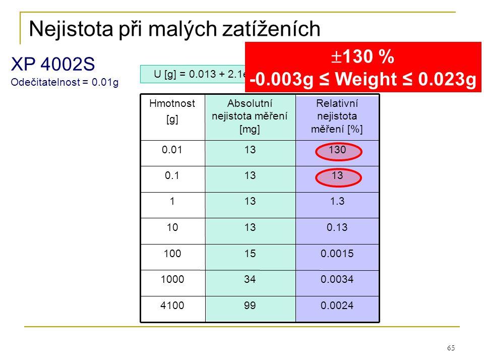 65 Nejistota při malých zatíženích U [g] = 0.013 + 2.1e-5 x Hmotnost XP 4002S Odečitatelnost = 0.01g  130 % -0.003g ≤ Weight ≤ 0.023g 99 34 15 13 Abs