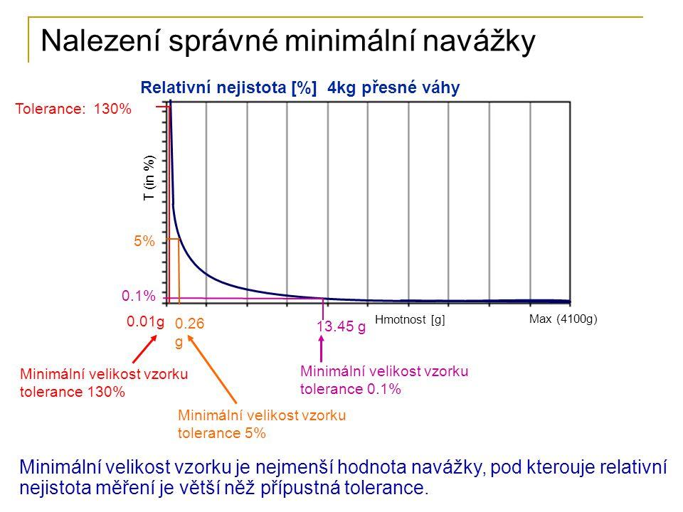 66 Nalezení správné minimální navážky Tolerance: 130% Max (4100g) Hmotnost [g] Minimální velikost vzorku tolerance 130% 0.1% 13.45 g 0.01g 5% Minimál