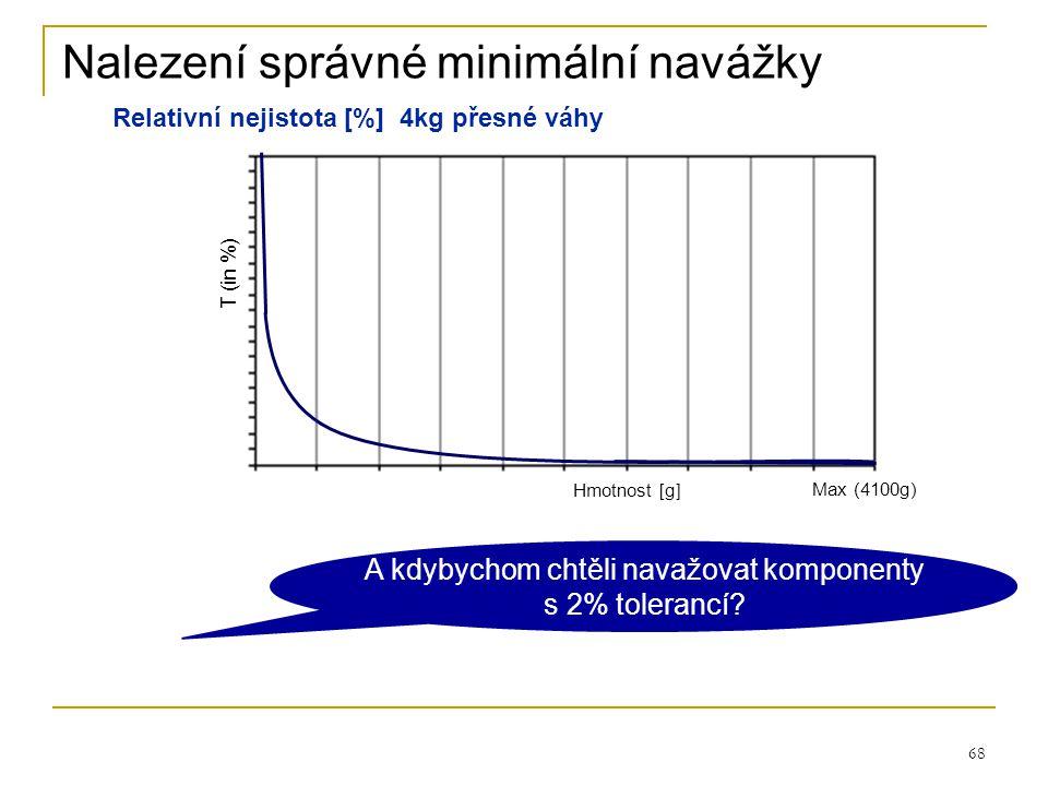 68 Max (4100g) Hmotnost [g] A kdybychom chtěli navažovat komponenty s 2% tolerancí? T (in %) Relativní nejistota [%] 4kg přesné váhy Nalezení správn