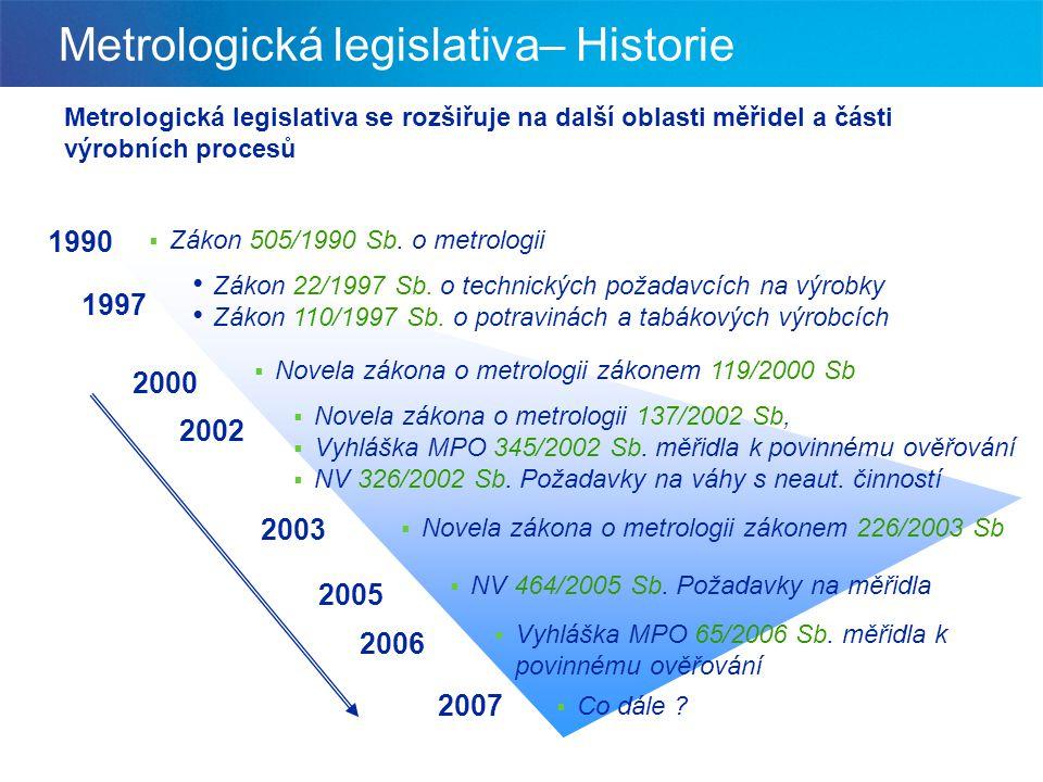 EUROMET WELMEC EA Evropské organizace: OIML Metrická konvence Mezinárodní organizace: Česká republika MPO ÚNZM - odb.