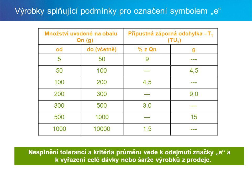 """Výrobky splňující podmínky pro označení symbolem """"e"""" Množství uvedené na obalu Qn (g) Přípustná záporná odchylka –T 1 (TU 1 ) oddo (včetně)% z Qng 550"""