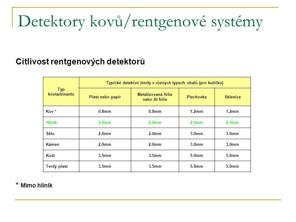 Detektory kovů/rentgenové systémy Citlivost rentgenových detektorů * Mimo hliník Typ kontaminantu Typické detekční limity v různých typech obalů (pro