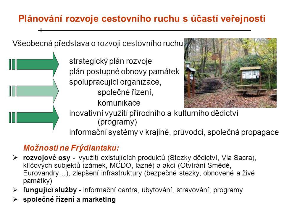 Plánování rozvoje cestovního ruchu s účastí veřejnosti Všeobecná představa o rozvoji cestovního ruchu strategický plán rozvoje plán postupné obnovy pa