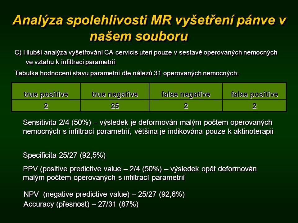 C) Hlubší analýza vyšetřování CA cervicis uteri pouze v sestavě operovaných nemocných ve vztahu k infiltraci parametrií Tabulka hodnocení stavu parametrií dle nálezů 31 operovaných nemocných: C) Hlubší analýza vyšetřování CA cervicis uteri pouze v sestavě operovaných nemocných ve vztahu k infiltraci parametrií Tabulka hodnocení stavu parametrií dle nálezů 31 operovaných nemocných: true positive true negative false negative false positive 22522 Sensitivita 2/4 (50%) – výsledek je deformován malým počtem operovaných nemocných s infiltrací parametrií, většina je indikována pouze k aktinoterapii Specificita 25/27 (92,5%) PPV (positive predictive value – 2/4 (50%) – výsledek opět deformován malým počtem operovaných s infiltrací parametrií Specificita 25/27 (92,5%) PPV (positive predictive value – 2/4 (50%) – výsledek opět deformován malým počtem operovaných s infiltrací parametrií NPV (negative predictive value) – 25/27 (92,6%) Accuracy (přesnost) – 27/31 (87%) NPV (negative predictive value) – 25/27 (92,6%) Accuracy (přesnost) – 27/31 (87%)