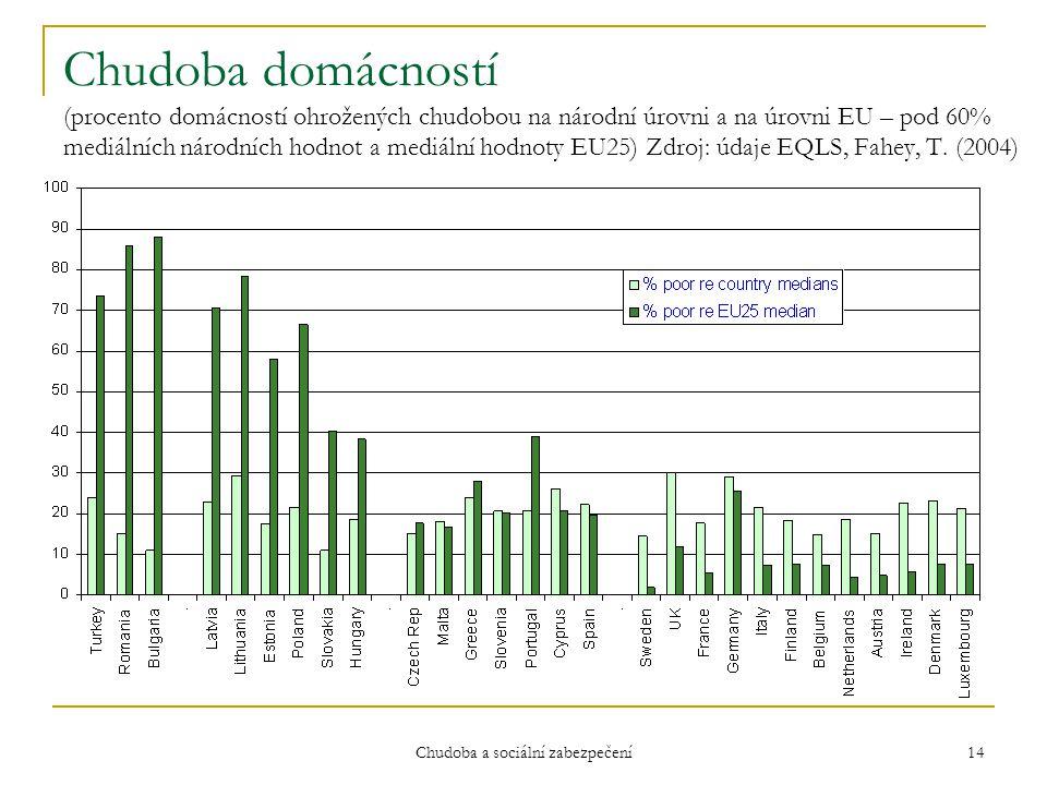 Chudoba a sociální zabezpečení 14 Chudoba domácností (procento domácností ohrožených chudobou na národní úrovni a na úrovni EU – pod 60% mediálních ná